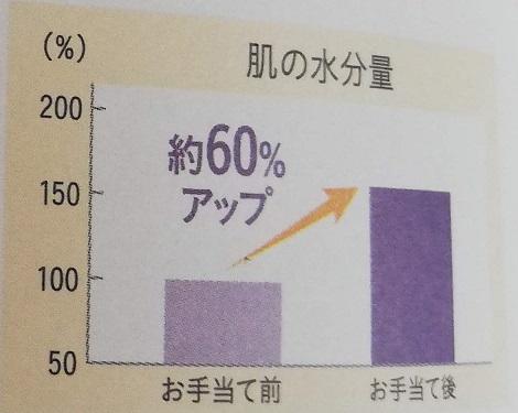 肌の水分量60%アップグラフ